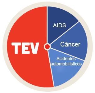 Frequência relativa de morte por Tromboembolismo venoso em relação a outras causas de morte.
